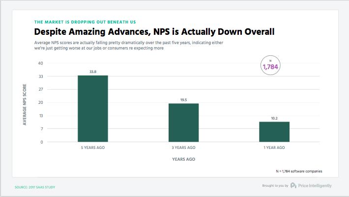競合が増えると顧客の満足度が低下する