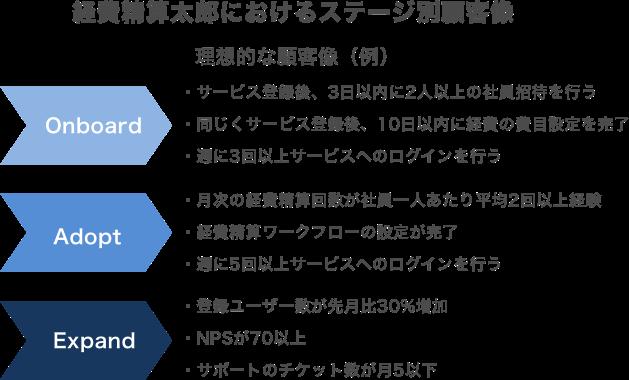 経費精算太郎におけるステージ別顧客像
