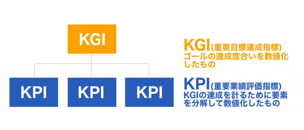 カスタマーサクセスにおけるKPIとKGI